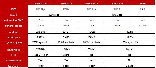 Gigabit-Ethernet-Chart