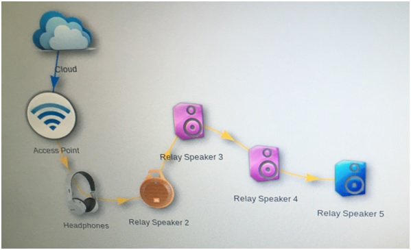 Diagram showing a daisy-chain wireless audio setup