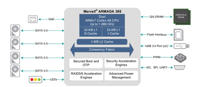 Figure 1: Schematic showing the interface structure of Helios4 powered by ARMADA 388 SoC