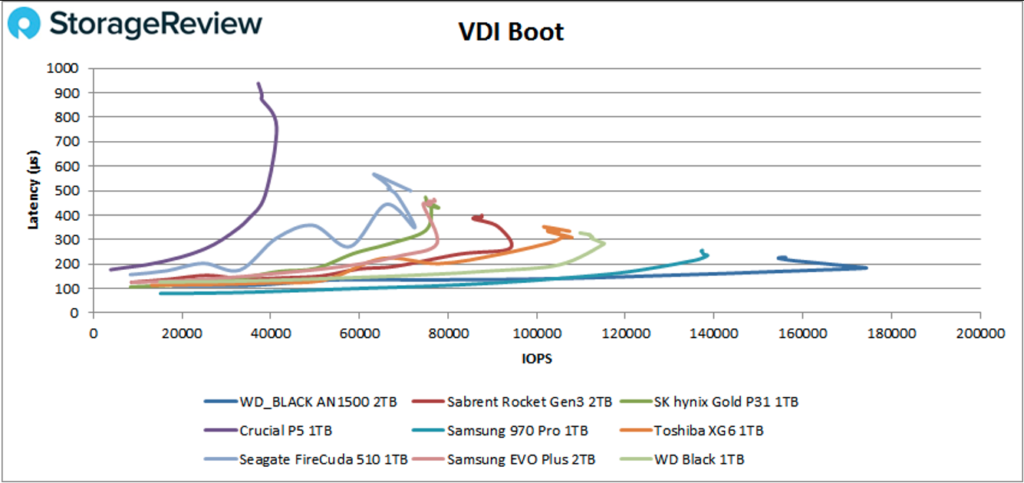 In Boot, the WD_BLACK AN1500 came in first by a wide margin yet again with 174,143 IOPS with a latency of 183.8µs