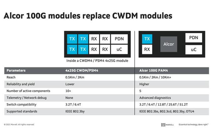 Alcor 100G modules